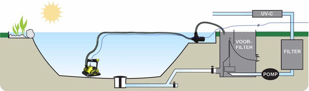 schwimmteich filterung schwimmbad und saunen. Black Bedroom Furniture Sets. Home Design Ideas
